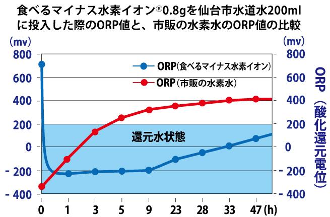 orp%e3%81%a8%e6%b0%b4%e7%b4%a0%e6%b0%b4